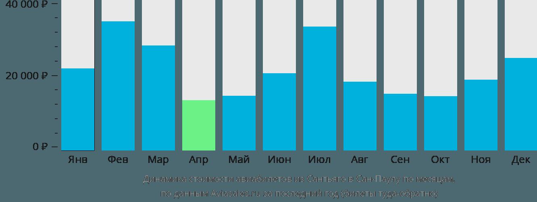 Динамика стоимости авиабилетов из Сантьяго в Сан-Паулу по месяцам