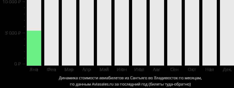 Динамика стоимости авиабилетов из Сантьяго во Владивосток по месяцам