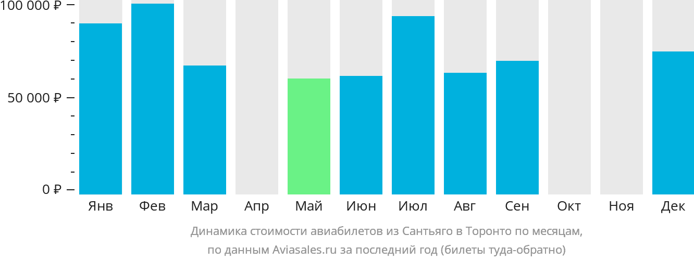 Динамика стоимости авиабилетов из Сантьяго в Торонто по месяцам