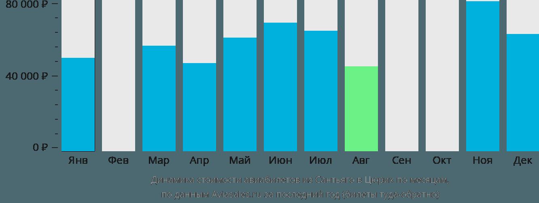 Динамика стоимости авиабилетов из Сантьяго в Цюрих по месяцам