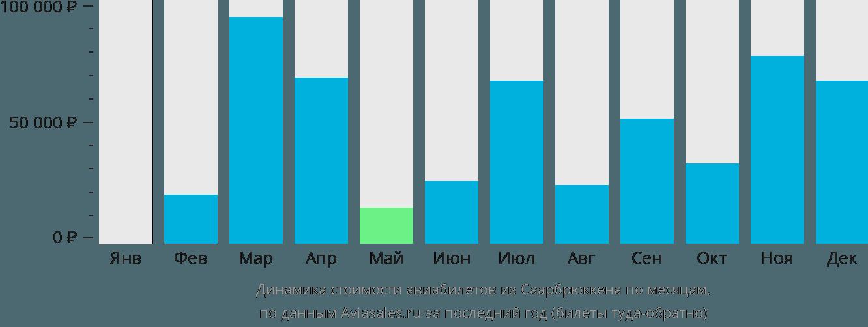 Динамика стоимости авиабилетов из Саарбрюккена по месяцам