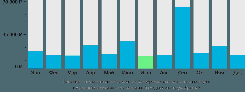 Динамика стоимости авиабилетов из Саарбрюккена в Берлин по месяцам