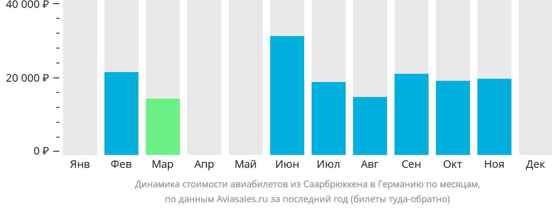Динамика стоимости авиабилетов из Саарбрюккена в Германию по месяцам