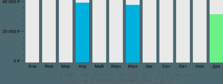 Динамика стоимости авиабилетов из Саарбрюккена в Москву по месяцам