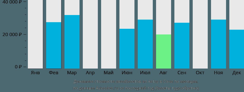 Динамика стоимости авиабилетов из Актау в Сочи по месяцам