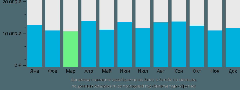 Динамика стоимости авиабилетов из Актау в Актюбинск по месяцам