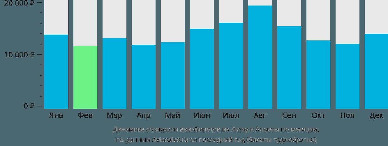 Динамика стоимости авиабилетов из Актау в Алматы по месяцам