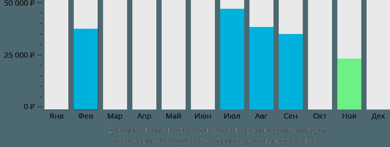 Динамика стоимости авиабилетов из Актау в Амстердам по месяцам
