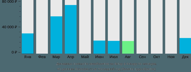 Динамика стоимости авиабилетов из Актау в Анкару по месяцам