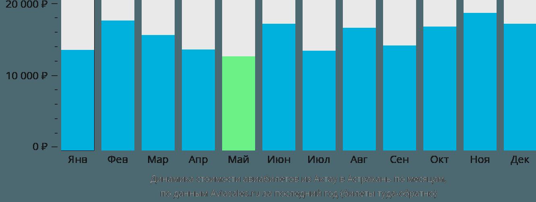 Динамика стоимости авиабилетов из Актау в Астрахань по месяцам