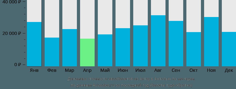 Динамика стоимости авиабилетов из Актау в Анталью по месяцам
