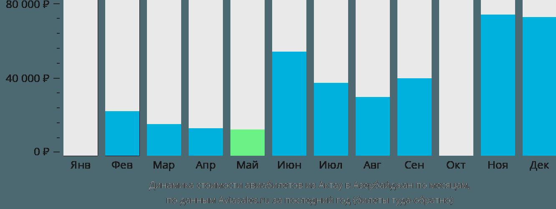 Динамика стоимости авиабилетов из Актау в Азербайджан по месяцам