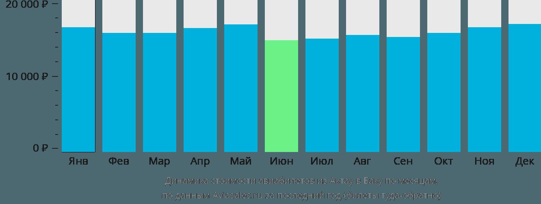 Динамика стоимости авиабилетов из Актау в Баку по месяцам