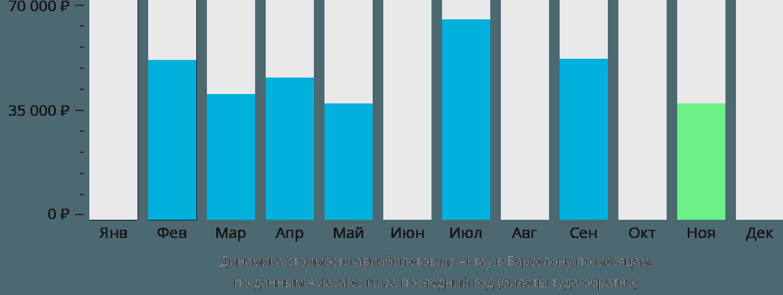 Динамика стоимости авиабилетов из Актау в Барселону по месяцам