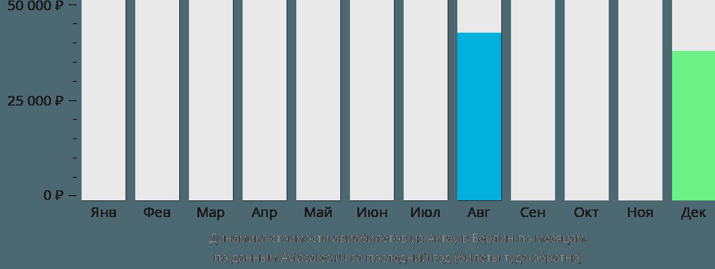 Динамика стоимости авиабилетов из Актау в Берлин по месяцам
