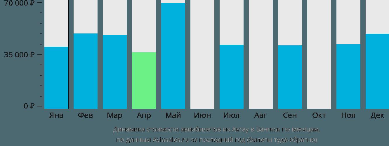 Динамика стоимости авиабилетов из Актау в Бангкок по месяцам
