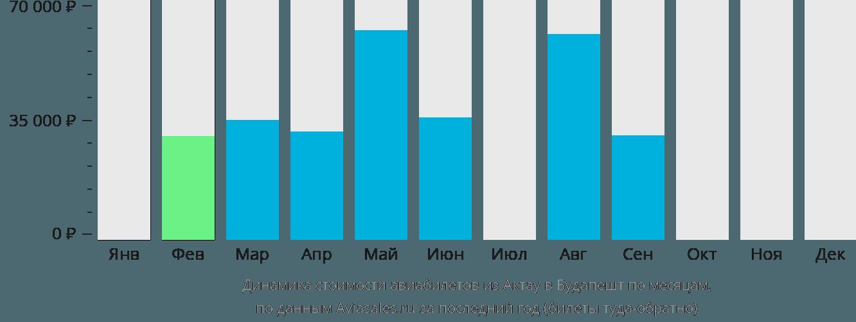Динамика стоимости авиабилетов из Актау в Будапешт по месяцам
