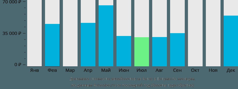 Динамика стоимости авиабилетов из Актау в Батуми по месяцам