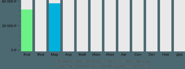 Динамика стоимости авиабилетов из Актау в Каир по месяцам