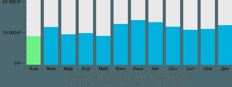 Динамика стоимости авиабилетов из Актау в Шымкент по месяцам