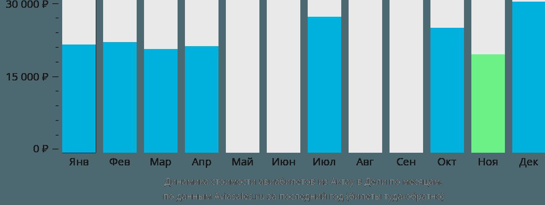 Динамика стоимости авиабилетов из Актау в Дели по месяцам