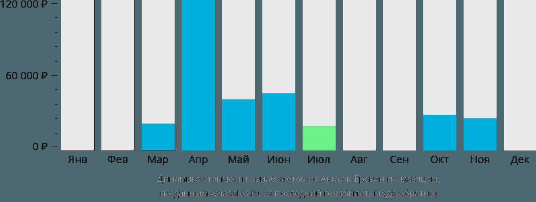 Динамика стоимости авиабилетов из Актау в Ереван по месяцам