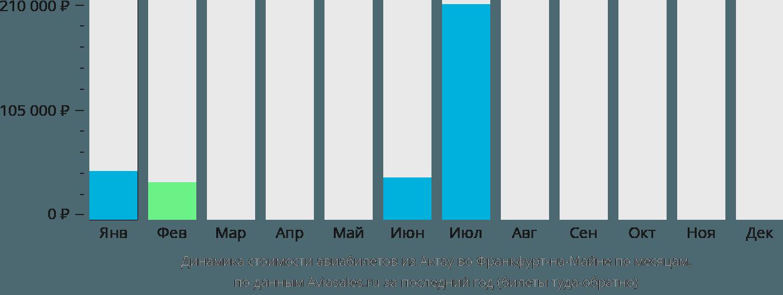 Динамика стоимости авиабилетов из Актау во Франкфурт-на-Майне по месяцам