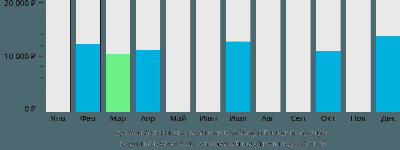 Динамика стоимости авиабилетов из Актау в Бишкек по месяцам