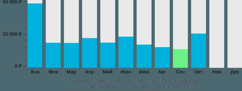 Динамика стоимости авиабилетов из Актау в Грузию по месяцам