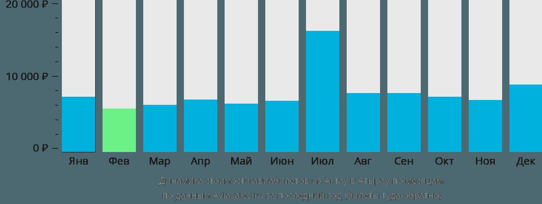 Динамика стоимости авиабилетов из Актау в Атырау по месяцам