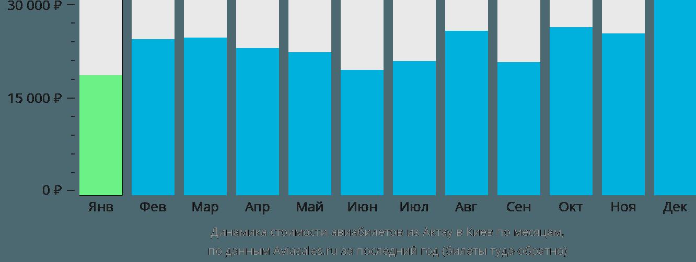 Динамика стоимости авиабилетов из Актау в Киев по месяцам
