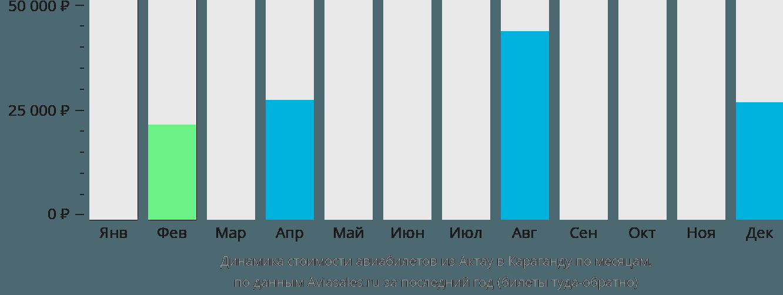 Динамика стоимости авиабилетов из Актау в Караганду по месяцам