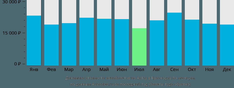 Динамика стоимости авиабилетов из Актау в Краснодар по месяцам