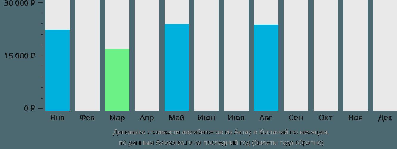 Динамика стоимости авиабилетов из Актау в Костанай по месяцам