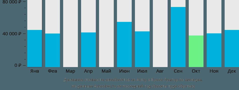 Динамика стоимости авиабилетов из Актау в Куала-Лумпур по месяцам