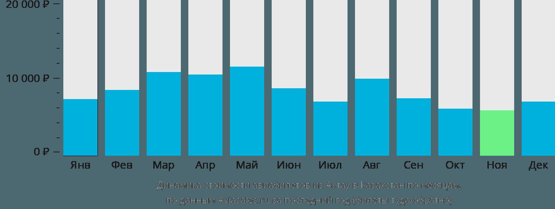 Динамика стоимости авиабилетов из Актау в Казахстан по месяцам
