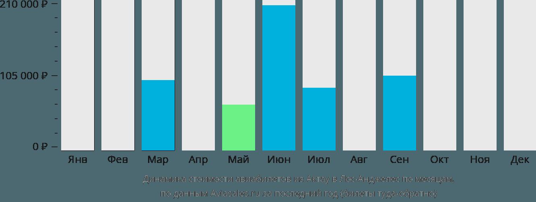 Динамика стоимости авиабилетов из Актау в Лос-Анджелес по месяцам