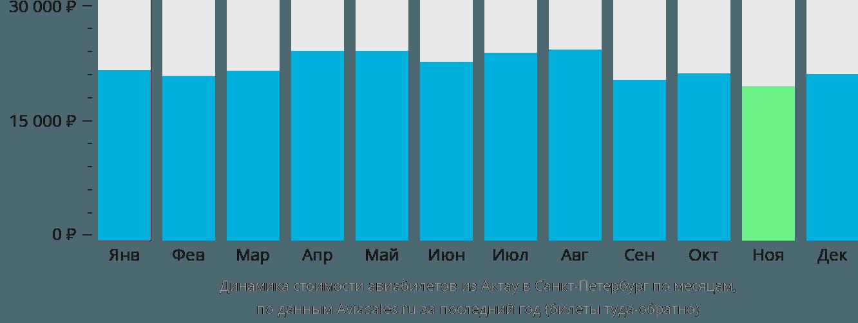 Динамика стоимости авиабилетов из Актау в Санкт-Петербург по месяцам