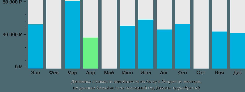 Динамика стоимости авиабилетов из Актау в Лондон по месяцам