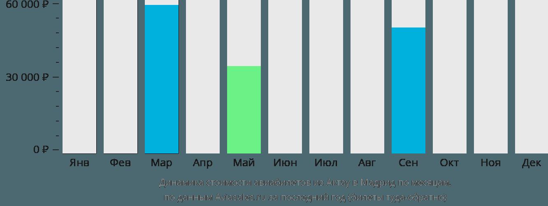Динамика стоимости авиабилетов из Актау в Мадрид по месяцам