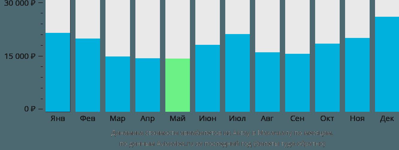 Динамика стоимости авиабилетов из Актау в Махачкалу по месяцам