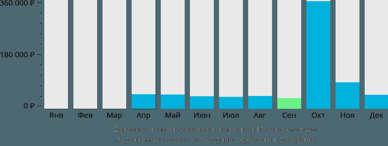 Динамика стоимости авиабилетов из Актау в Милан по месяцам