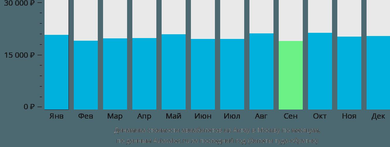 Динамика стоимости авиабилетов из Актау в Москву по месяцам