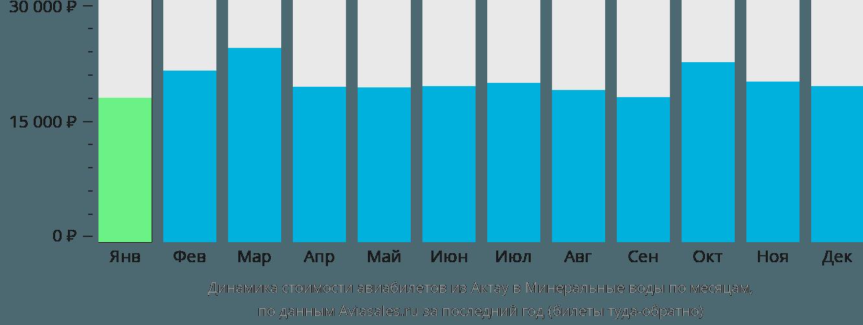 Динамика стоимости авиабилетов из Актау в Минеральные воды по месяцам