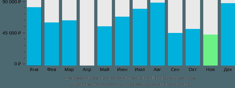 Динамика стоимости авиабилетов из Актау в Нью-Йорк по месяцам