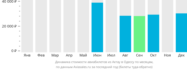 Динамика стоимости авиабилетов из Актау в Одессу по месяцам