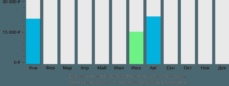 Динамика стоимости авиабилетов из Актау в Омск по месяцам