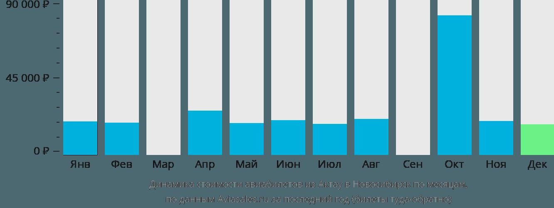 Динамика стоимости авиабилетов из Актау в Новосибирск по месяцам