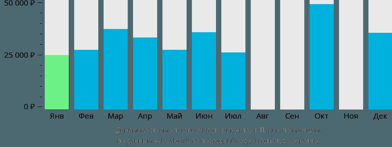 Динамика стоимости авиабилетов из Актау в Париж по месяцам