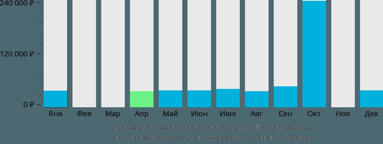 Динамика стоимости авиабилетов из Актау в Прагу по месяцам